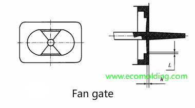 Fan-gate type