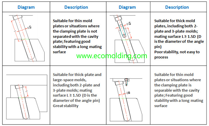 The slider for plastic injection mold - Plastic Injection Moulding