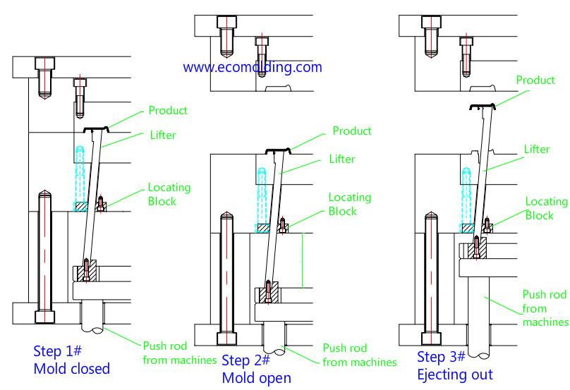 Base Molding Lifter