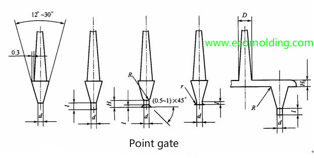 point gate type