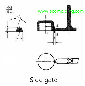 side gate type