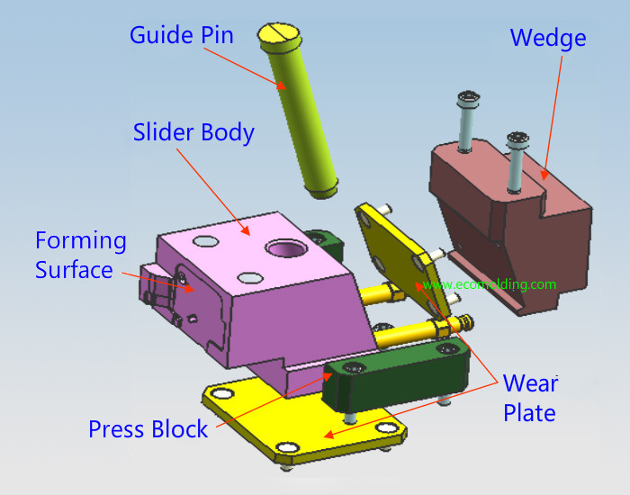 The slider for plastic injection mold - Plastic Injection