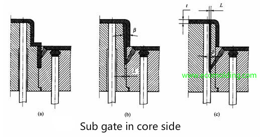 sub gate in core side of mold