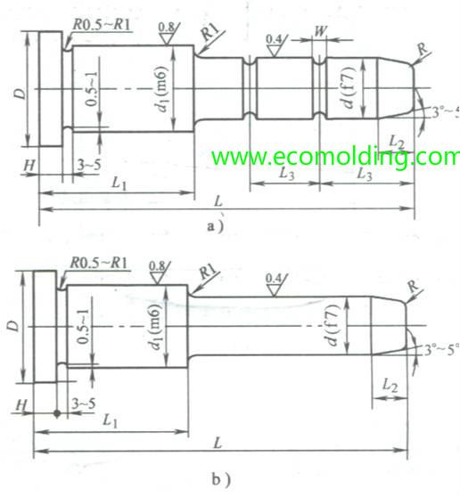 Shoulder Guide Pin Design