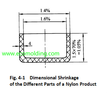 different shrinkage rate in one product