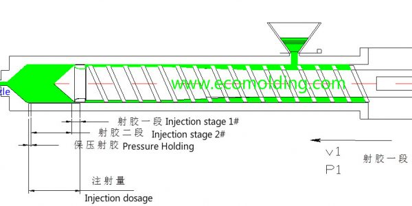 injection molding pressure