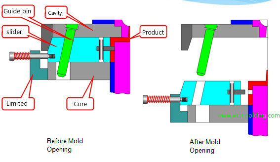 Undercuts in plastic injection mold and their solutions