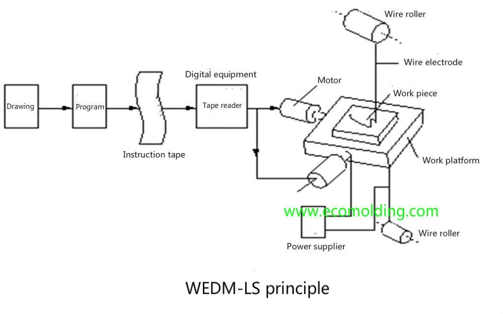 WEDM-LS principle