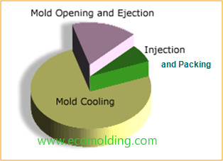 mold cooling time proportion