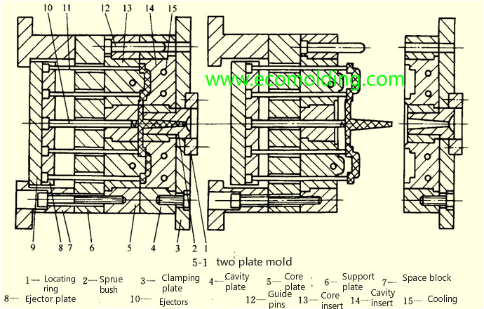 two plate mold