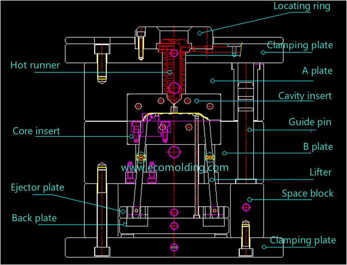Hot runner mold structure