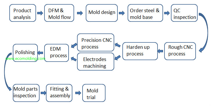 Plastic injection mold making process