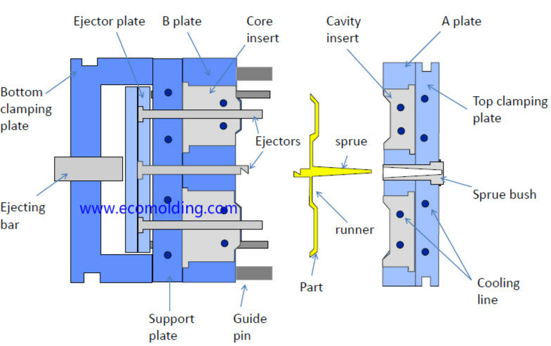 plastic injection mold structure