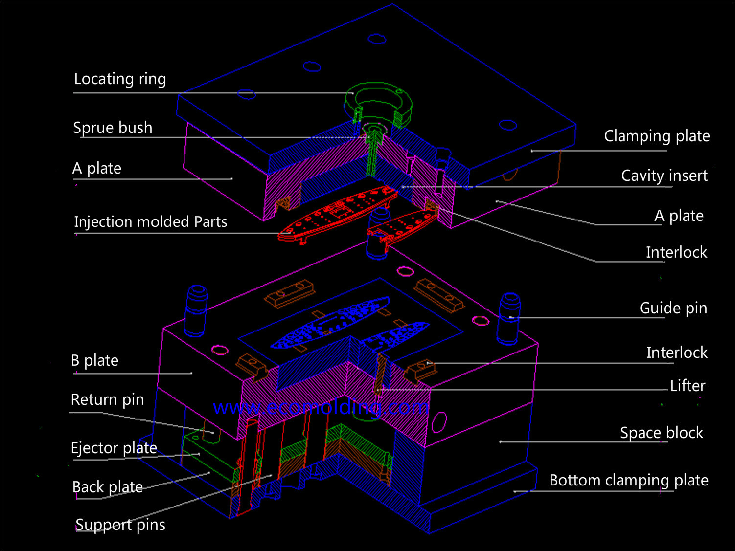 two plate mold structure